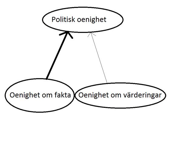Fakta-värderingar 2